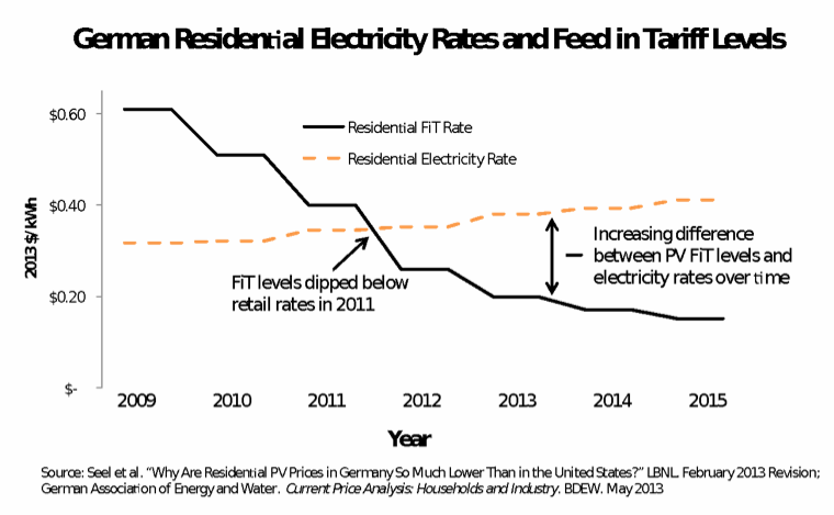 Residential Electricity Rates and Feed In Tariff Levels