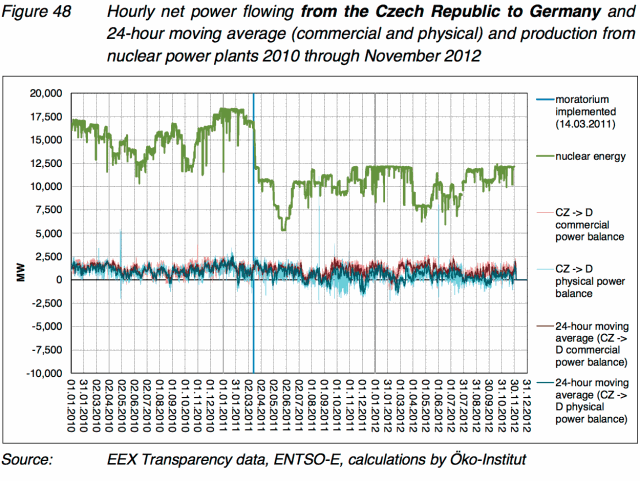 German imports of nuclear power – the myth revisited