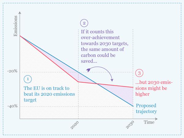 2030 Targets