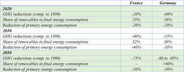 France vs Germany climate goals