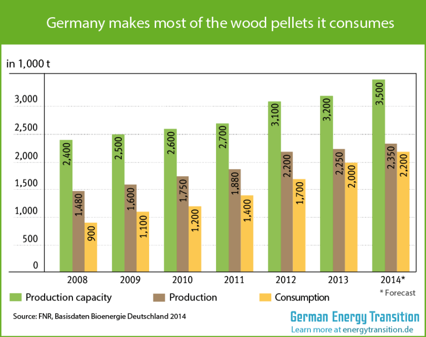 Germany produces most of the wood pellets it consumes
