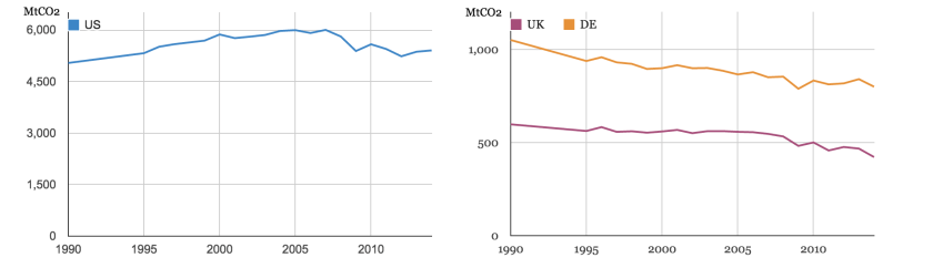 Millions of tonnes of carbon dioxide emitted between 1990 and 2014 by the US, UK and Germany.