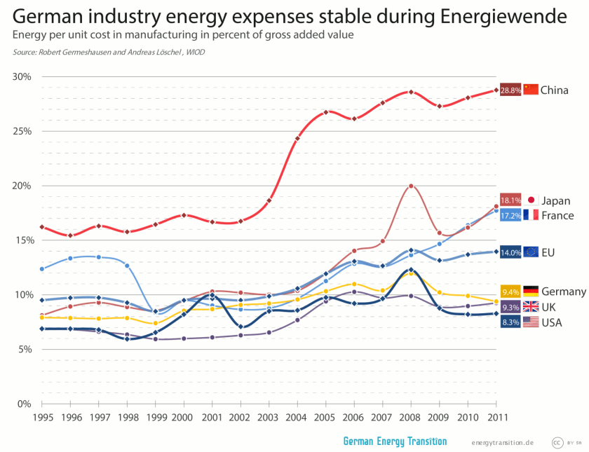 German energy industry expenses stable during Energiewende