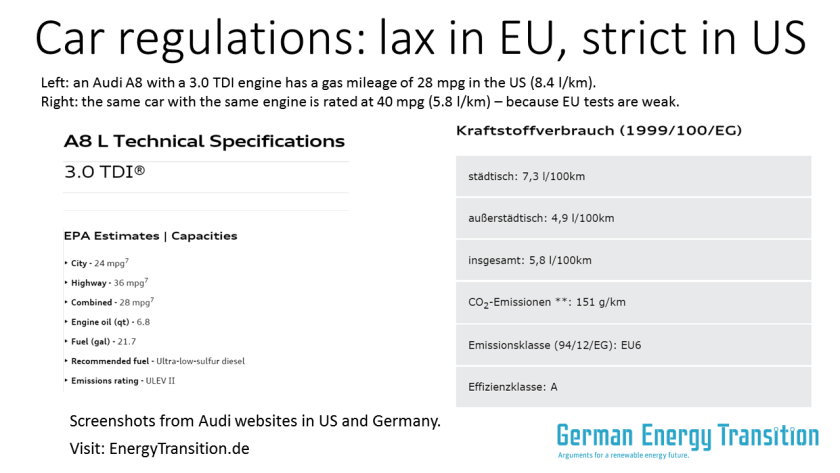 Car Regulations: lax in the EU, strict in US