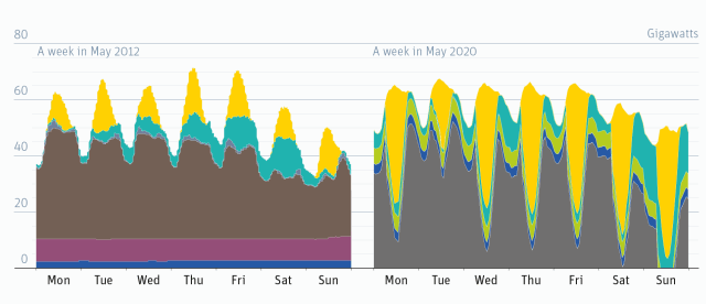 Flexible Demand vs. Baseload