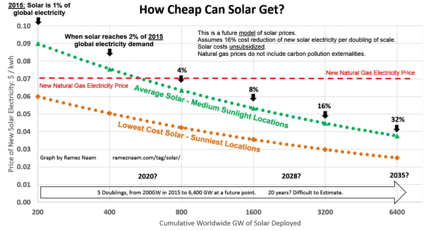 power was not expected to hit 3 cents per kWh until 2030. Source: Ramez Naam