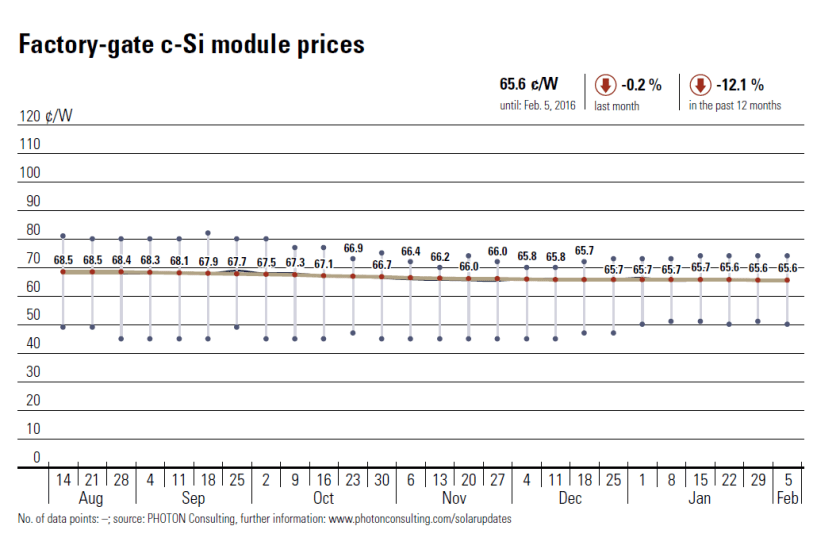 Prices for crystalline silicon solar panels (the type most frequently used) were down only around 12 percent over the past year. They make up nearly half the total cost of an array. Source: Photon