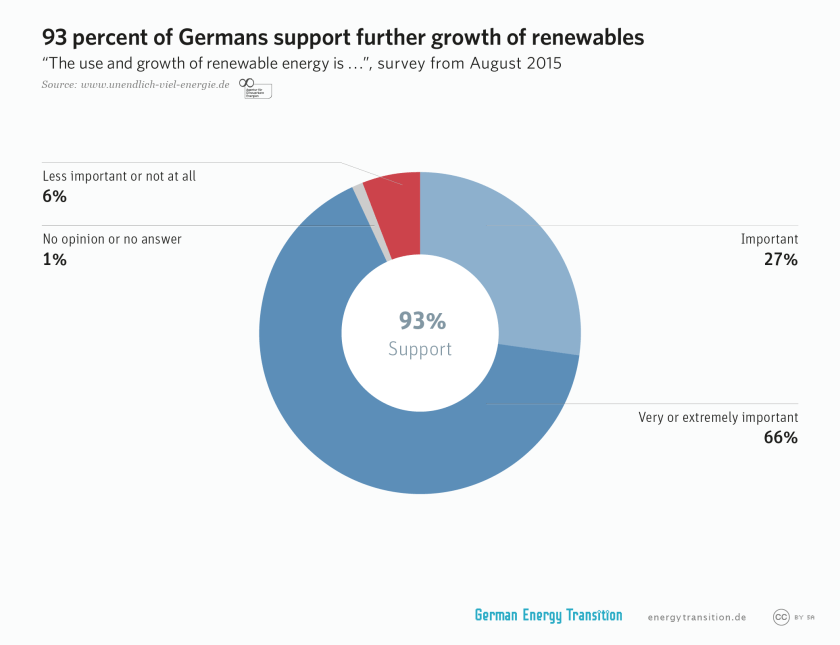 93 percent of Germans support further growth of renewables as of August 2015