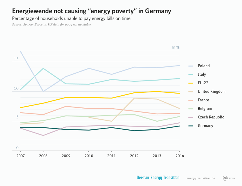 energy transition not causing energy poverty