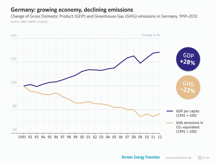 energytransition.de - graphic: Germany: growing economy, declining emissions