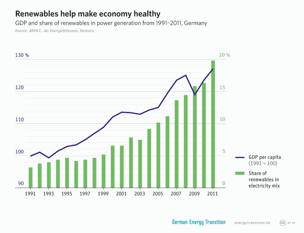 energytransition.de - graphic: Renewables help make economy healthy