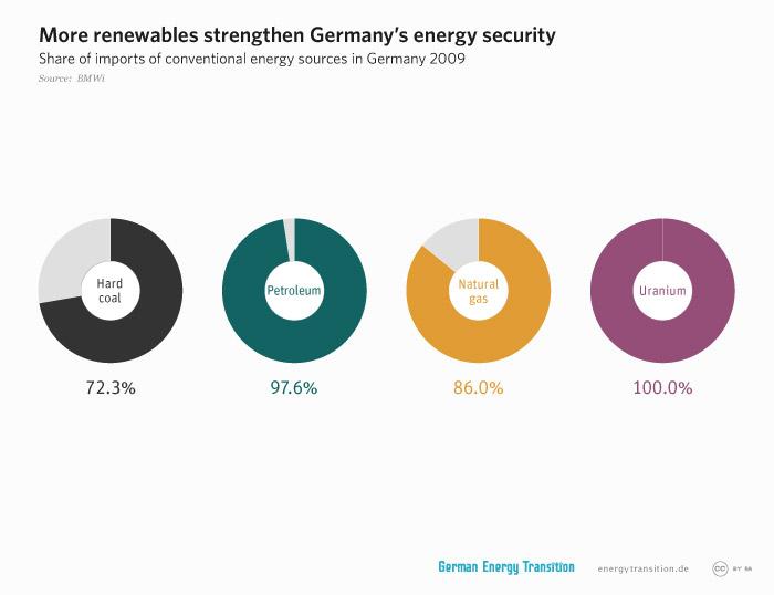 energytransition.de - graphic: More renewables strengthen Germany's energy security