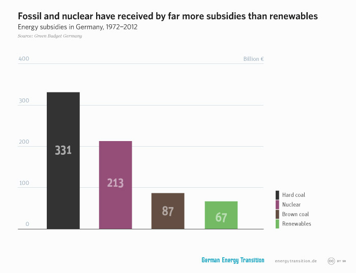 energytransition.de - graphic: Fossil and nuclear have received by far more subsidies than renewables