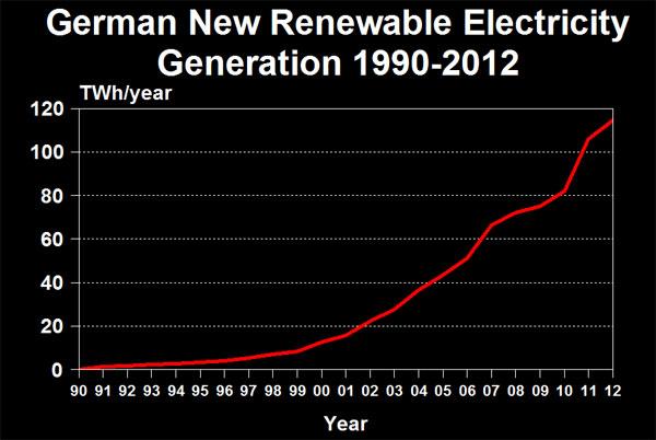 German New Renewable Generation 1990-2012