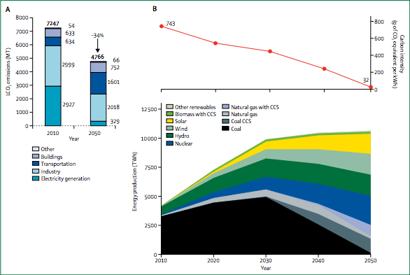 Energy-related CO2 emissions for China in 2010 and 2050