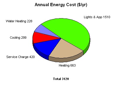 heating cooling cost for energy star home atlanta