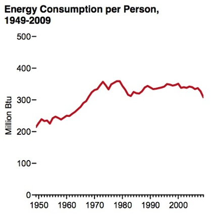energy data us consumption per person 1949 2009
