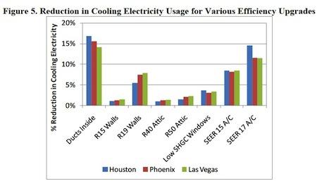 ducts inside building envelope reduce energy consumption roberts winkler nrel