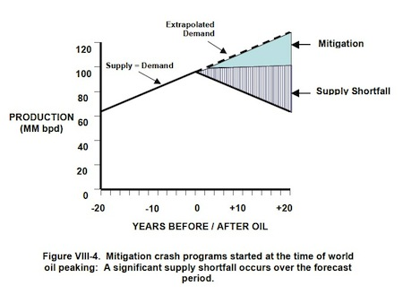 The Hirsch Report shows that we're in a dangerous position regarding energy security because of peak oil.