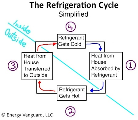hvac refrigeration cycle air conditioner heat pump simplified small
