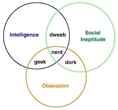 building science geek nerd dork venn diagram