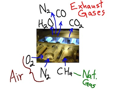 combustion basics natural gas exhaust gases heat