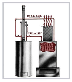 hydronic furnace water heater air handler firstco aquatherm