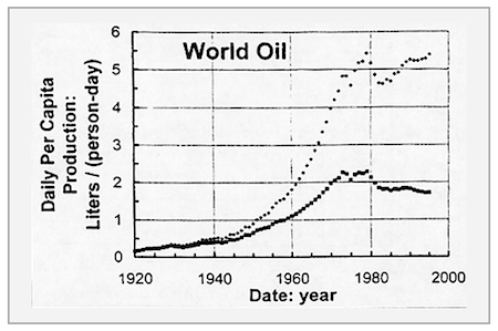 peak oil global oil production per capita albert bartlett