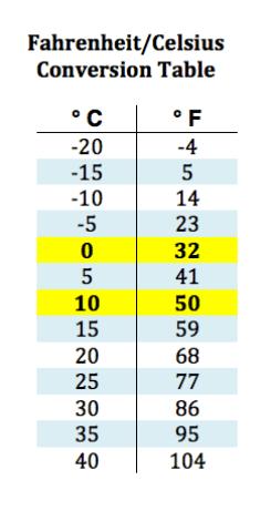 temperature conversion table Celsius Fahrenheit metric system