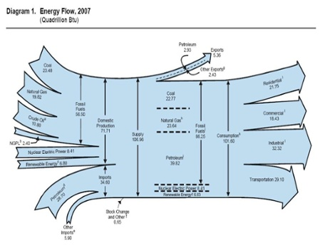 US energy flows sankey diagram 2007 text free