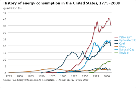 USEIA historical energy consumption to 2009