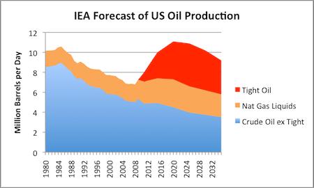 peak oil IEA World Energy Outlook 2012 prediction US largest producer Gail Tverberg Oil Drum