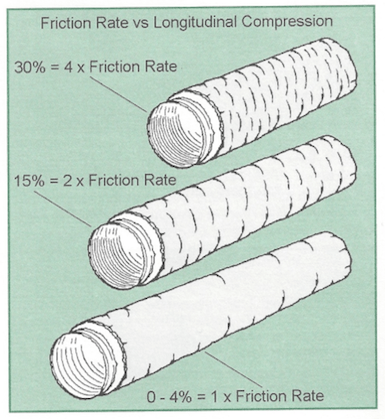 air diffusion council flex duct installation standards 2 friction rate compression