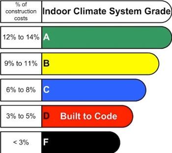 HVAC Grades budget as percentage of construction costs Robert Bean small