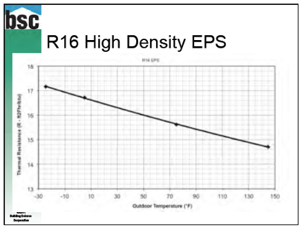 insulation r value temperature dependence expanded polystyrene eps