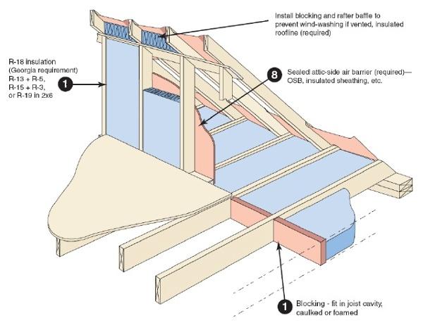 attic kneewall insulation air sealing architecture design details
