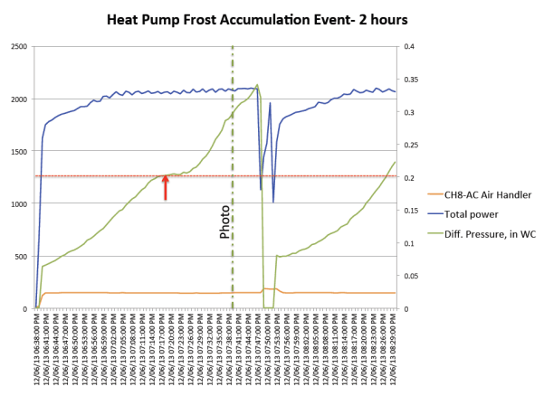 heat pump defrost cycle energy docs intelligent system