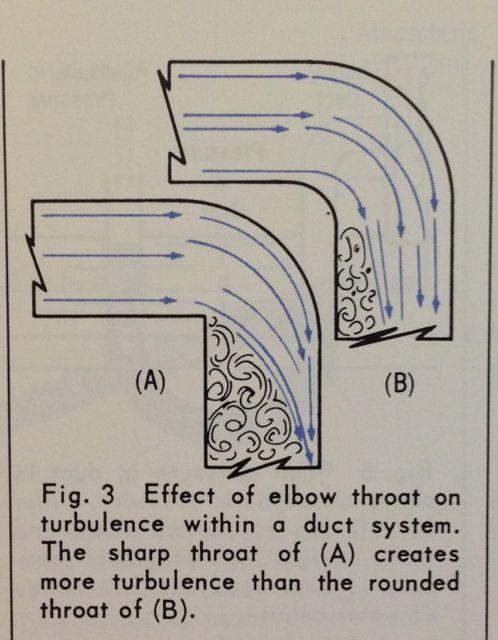 duct hvac friction turbulence acca