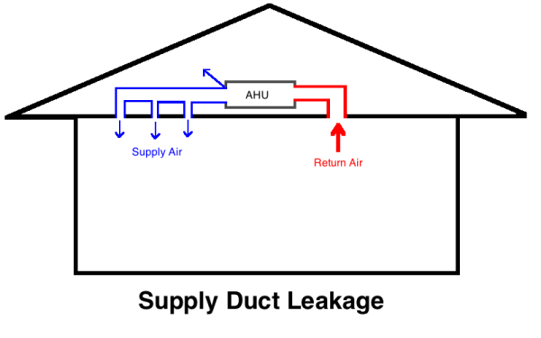 house air handler supply duct leakage 1 resized 600