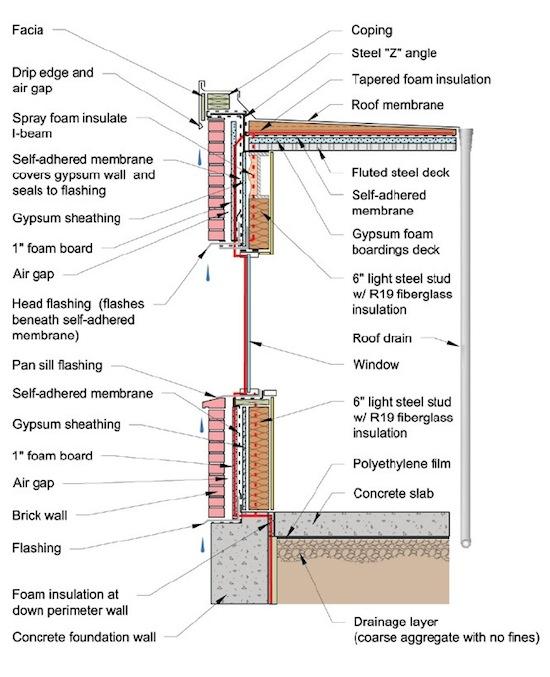 pen test heat control layer epa moisture guide 550