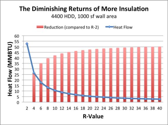 diminishing returns adding more insulation 1 resized 600