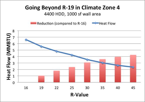 diminishing returns adding more insulation r 19 1