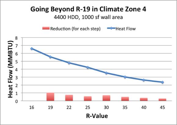 diminishing returns adding more insulation r 19 2