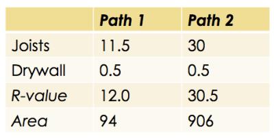 series parallel heat flow r value table
