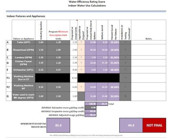 water efficiency rating score wers table 600