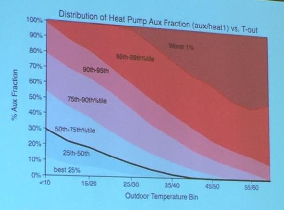 aci conference 2015 michael blasnik nest thermostat data 9a