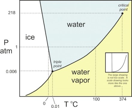 water h2o phase diagram change state matter building science heat