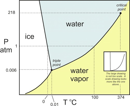 pressure-temperature chart for water - phase change