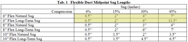 flex-duct-static-pressure-air-flow-losses-sag-lengths