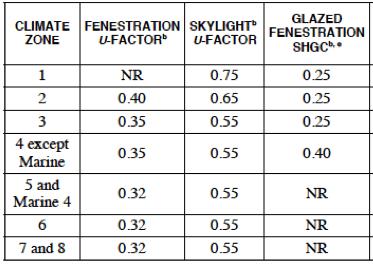 2015-iecc-fenestration-skylight-u-shgc-value.png